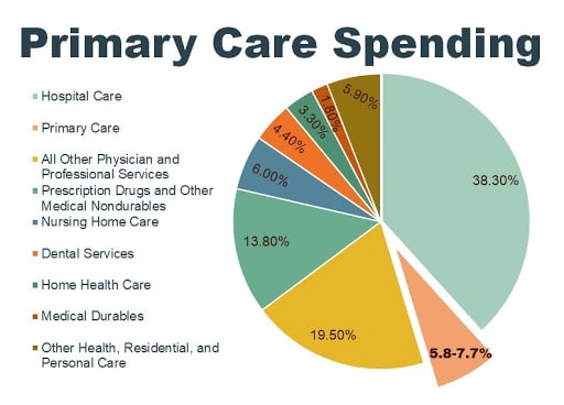 Primary Care Spending